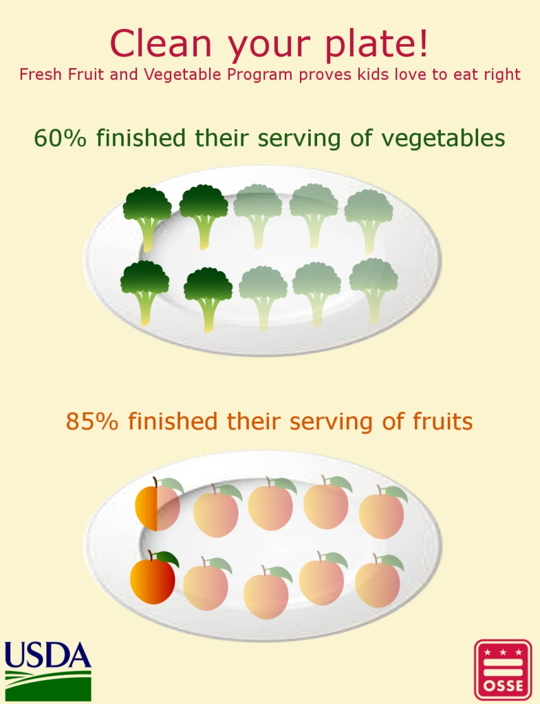 Fruit and veggie info graph